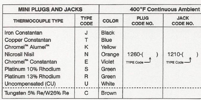 美國馬林熱電偶插座,美國馬琳熱電偶插座,美國Marlin熱電偶插座
