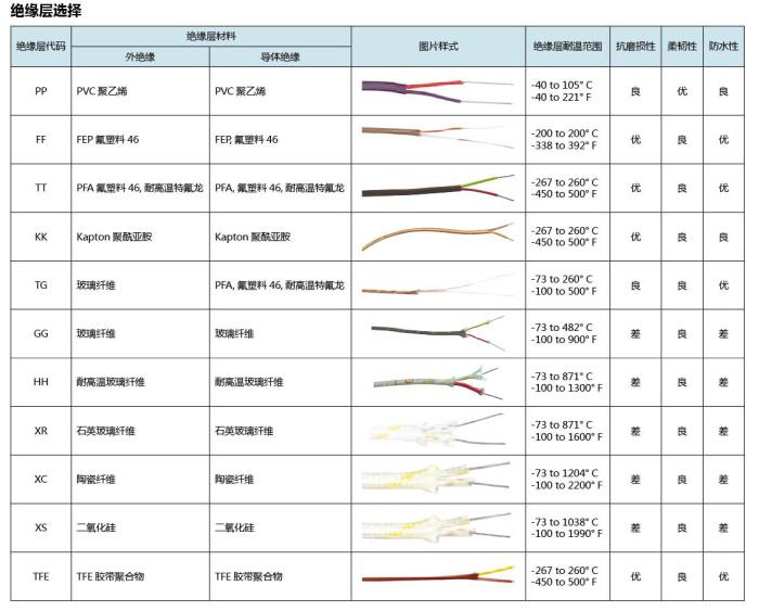 omega熱電偶線絕緣層選擇