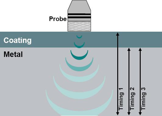 水下测厚仪