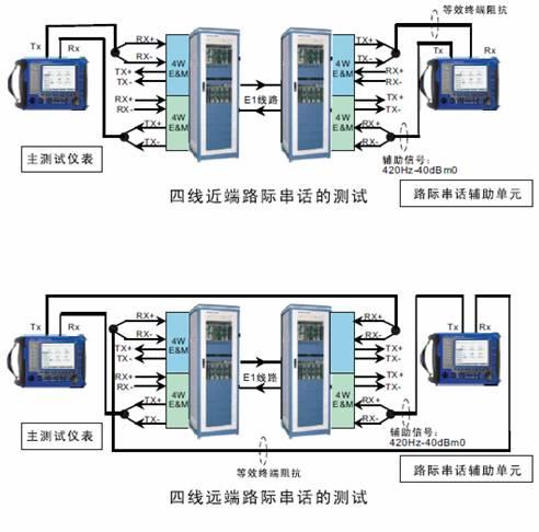 PCM話路特性測試儀