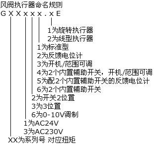 西門子OpenAir系列風閥執行器
