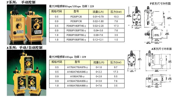 LMI電磁驅動隔膜計量泵