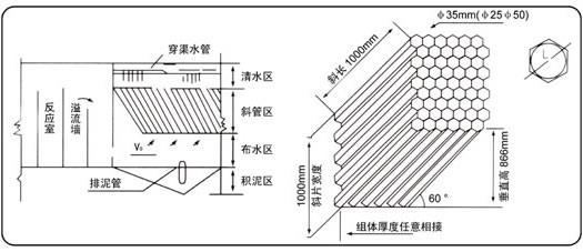 六角蜂窝斜管填料
