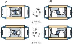DA/SR系列气动实行器