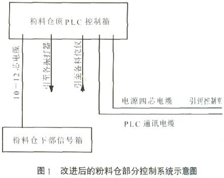 浅谈混凝土搅拌站粉料仓部分的控制系统改进