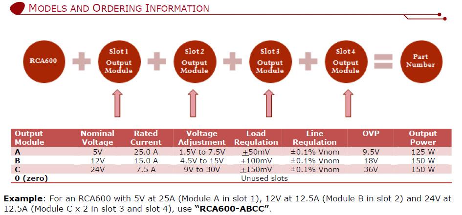 ROAL电源体积小RCA600-AAAA- 600W电源--圣马电源专业代理进口电源