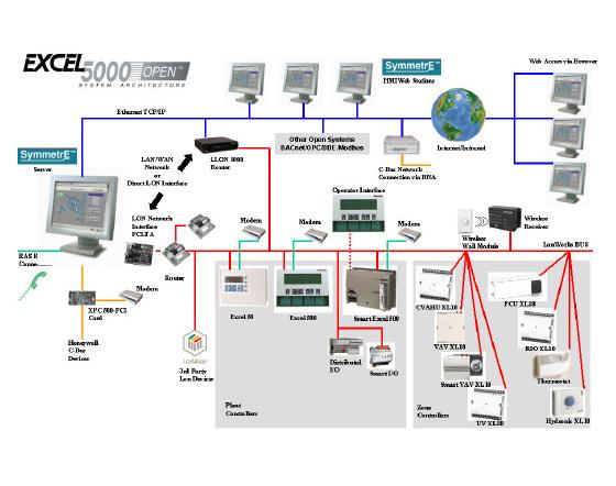 SymmetrE R310大樓管理系統