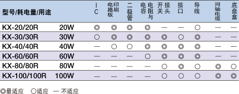代理日本GOOT(太洋)固特牌 固特KX-20 一般电器用电烙铁