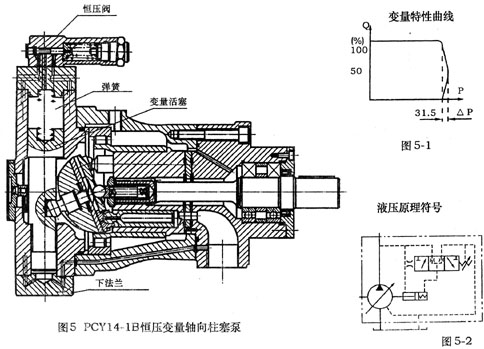 25PCY14-1B     63PCY14-1B     恒壓變量泵