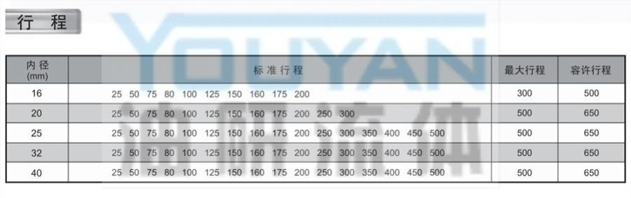 不銹鋼迷你氣缸 MA40-500  MA-CA40-500  MA-CM40-500  MA-U40-500   油研不銹鋼迷你氣缸 YOUYAN不銹鋼迷你氣