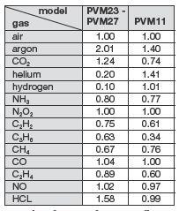 气体质量流量计