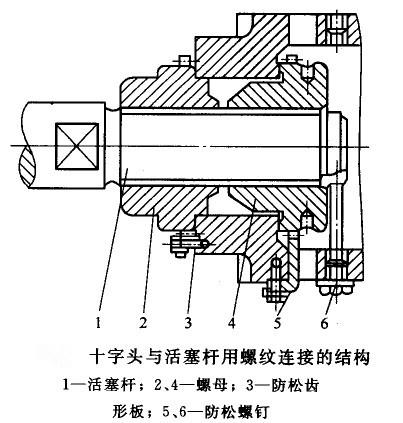 活塞空压机 十字头螺纹连接结构形式