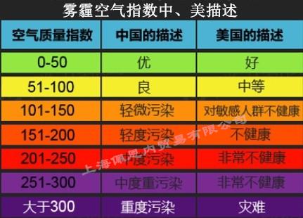 雾霾空气指数中美描述----上海佩恩内