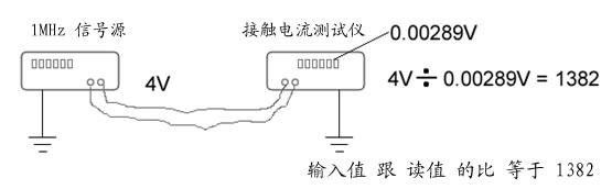 接触电流频率特性图