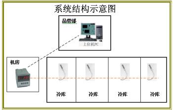 HACCP水產冷庫溫度集中檢測系統/HACCP水產冷庫溫度集中檢測系統/HACCP水產冷庫溫度集中檢測系統