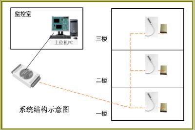 辦公大樓溫度監測系統/辦公大樓溫度監測系統/辦公大樓溫度監測系統