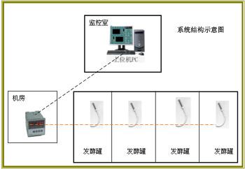 發酵罐溫度集中檢測系統/發酵罐溫度集中檢測系統/發酵罐溫度集中檢測系統