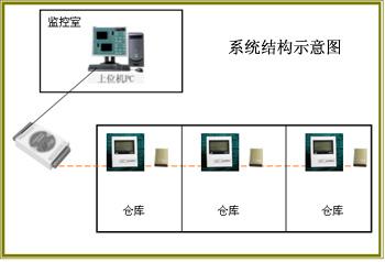 煙葉倉庫溫濕度監測系統/煙葉倉庫溫濕度監測系統/煙葉倉庫溫濕度監測系統