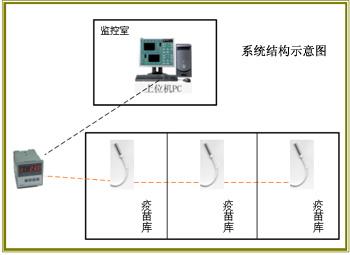 疫苗庫溫度集中檢測系統/疫苗庫溫度集中檢測系統/疫苗庫溫度集中檢測系統
