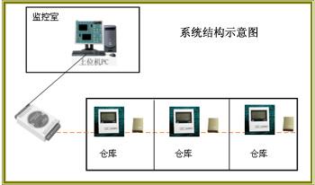 藥品倉庫溫濕度監測系統/藥品倉庫溫濕度監測系統/藥品倉庫溫濕度監測系統
