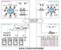 CDMA校时器、CDMA网络时间同步服务器