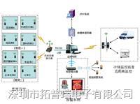 醫藥溫濕度監控系統 TP400