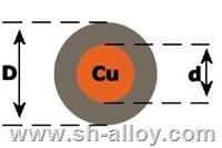 銅芯復合線 4J29銅芯線 雙金屬線