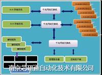 分布式視頻監控管理平臺VSP