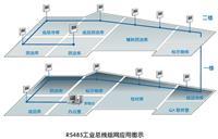 GSP溫濕度監控系統 i500-THC