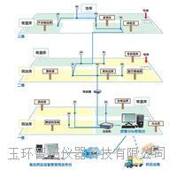 藥品倉庫溫濕度監控系統