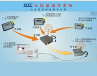 HTC无线温湿度监测系统