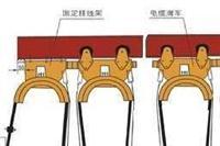 单极行车滑触线